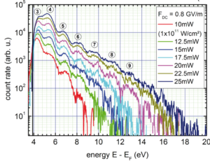 Measurement of above-threshold photoemission
