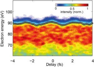 Modulation des hochenergetischen Teils des Photoelektronen-Spektrums einer Gold-Nanospitze als Funktion der Verzögerung zwischen einem XUV Puls, der zur Photoemission führt, und einem Infrarotpuls, der das untersuchte Nahfeld an der Spitze anregt. Mai 2016.